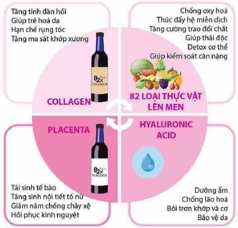 thanh-phan-collagen-82x-bevita