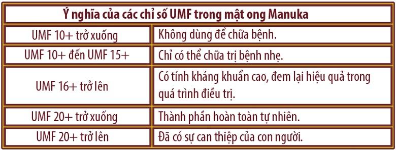 y-nghia-chi-so-umf-trong-mat-ong-manuka