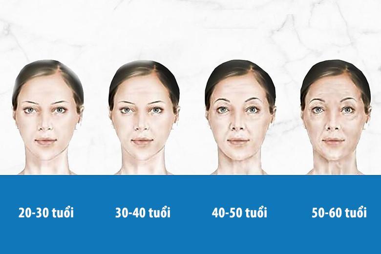 Quá trình lão hóa da bắt đầu từ trước 25 tuổi
